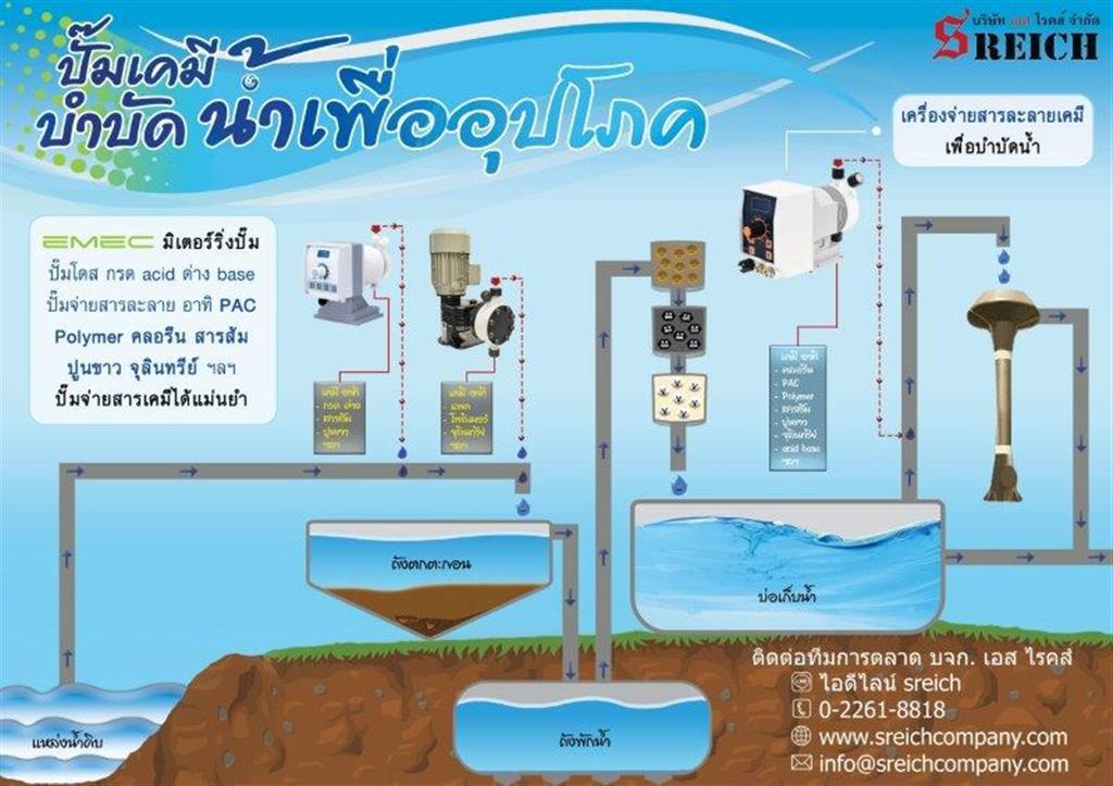จำหน่ายปั๊มระบบน้ำเสียโรงงาน โรงแรม โรงพยาบาล ปั๊มจ่ายคลอรีน 02-261-8818